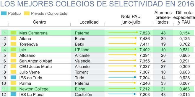 los mejores colegios - Centros de ACADE obtienen los mejores resultados en la PAU de la comunidad valenciana