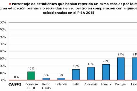 PISA Casvi web 480x320 - Eurocolegio Casvi a la altura de los colegios de Alemania, Finlandia o Francia según el Informe Pisa