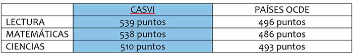 tabla casvi web - Eurocolegio Casvi a la altura de los colegios de Alemania, Finlandia o Francia según el Informe Pisa